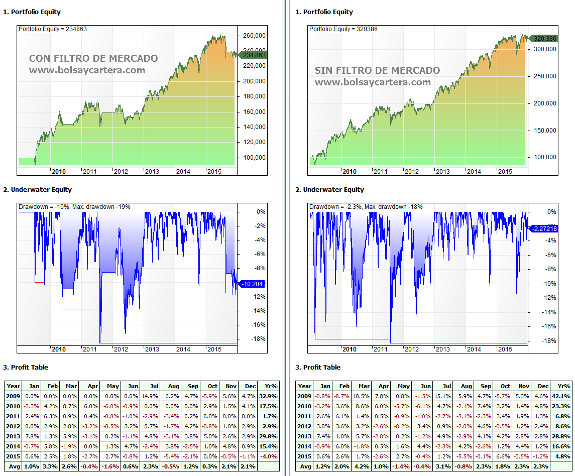 Clenow Filtro Mercado desde 2009 Equity