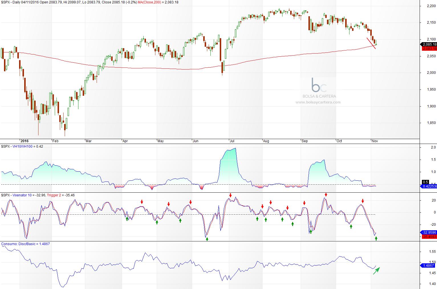 Índice SP500 con indicadores de precio y volatilidad 04/11/16