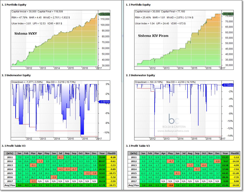 Sistema de trading XIV Piram frente al SVXY