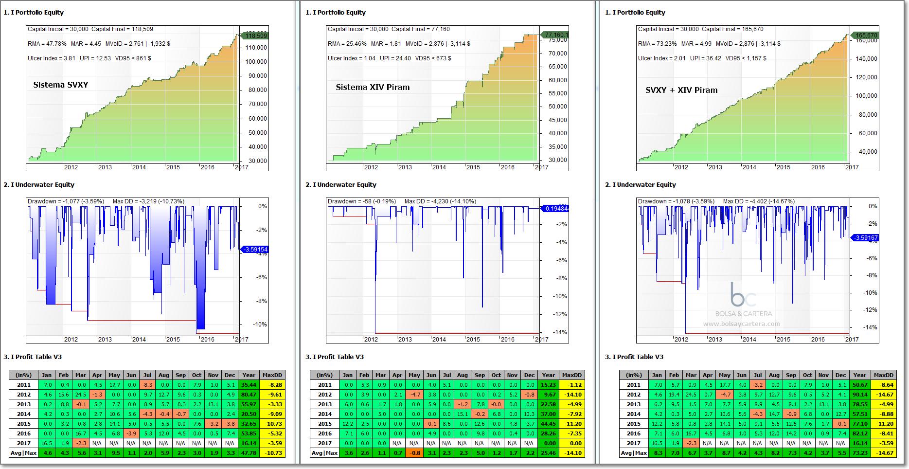 Sistema de trading Xiv Piram más sistema SVXY