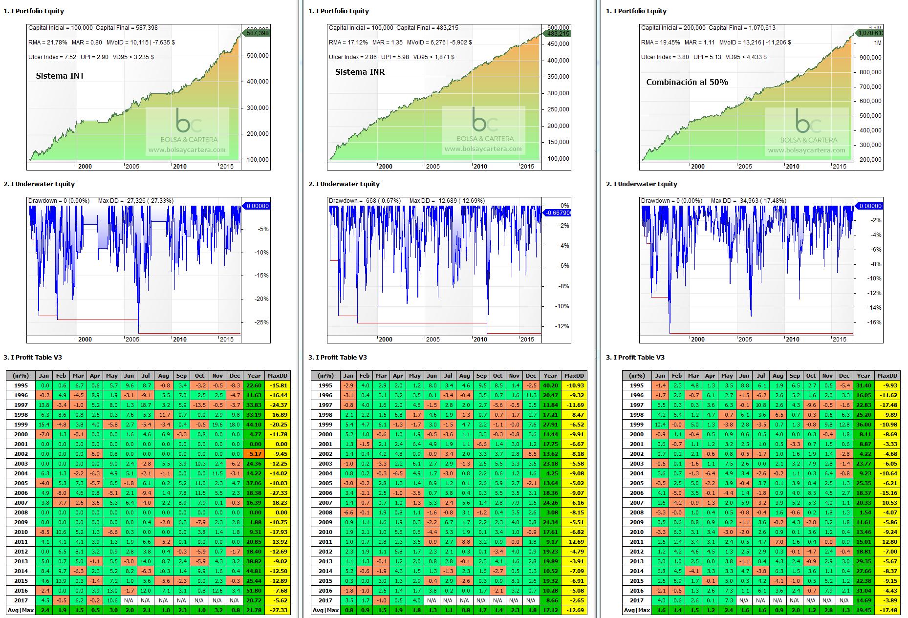 Diversificación de sistemas de trading