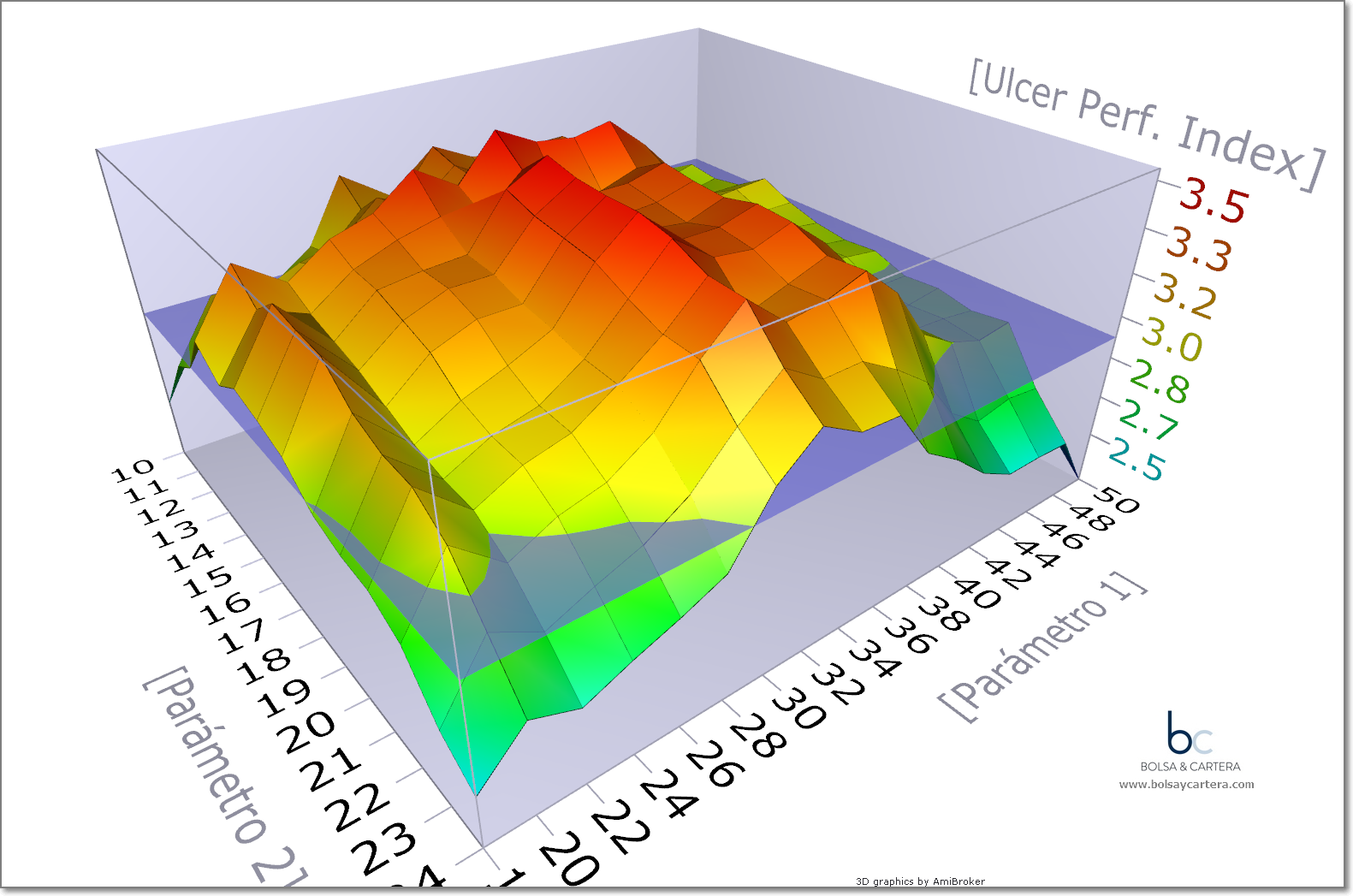 Parametros 3D del sistema Tendencial
