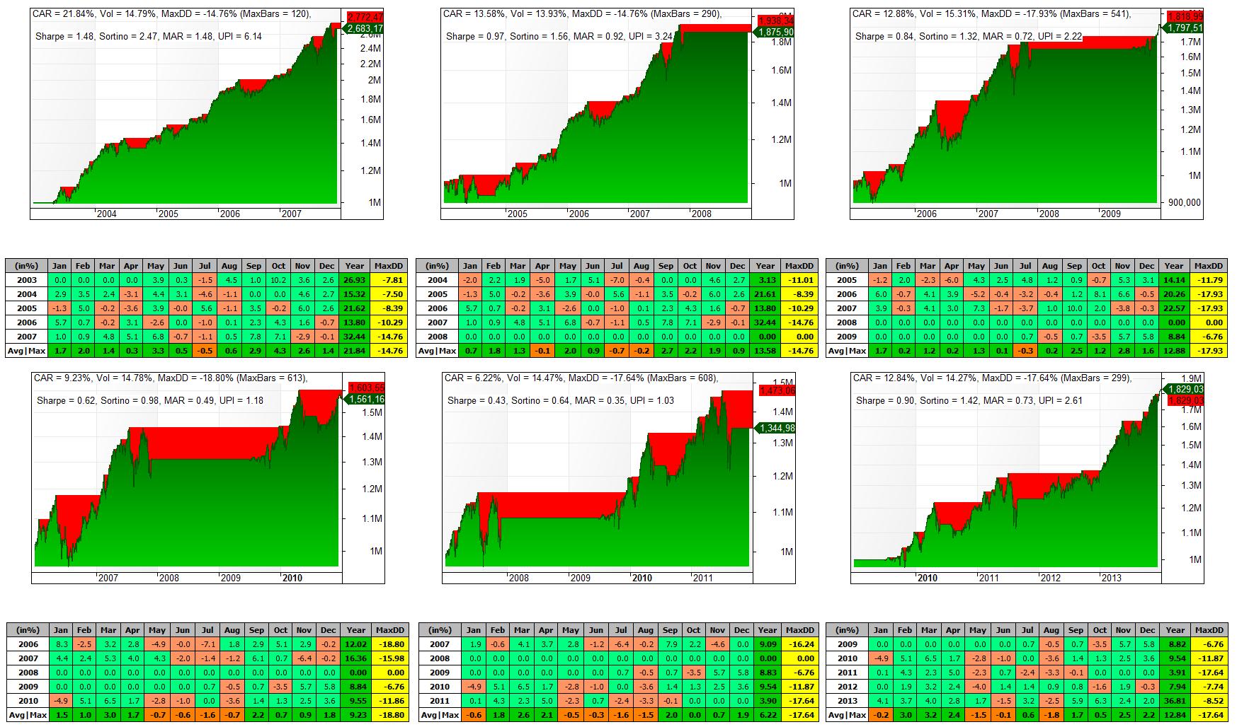 Sistema Tendencial - Periodo 2003 al 2009