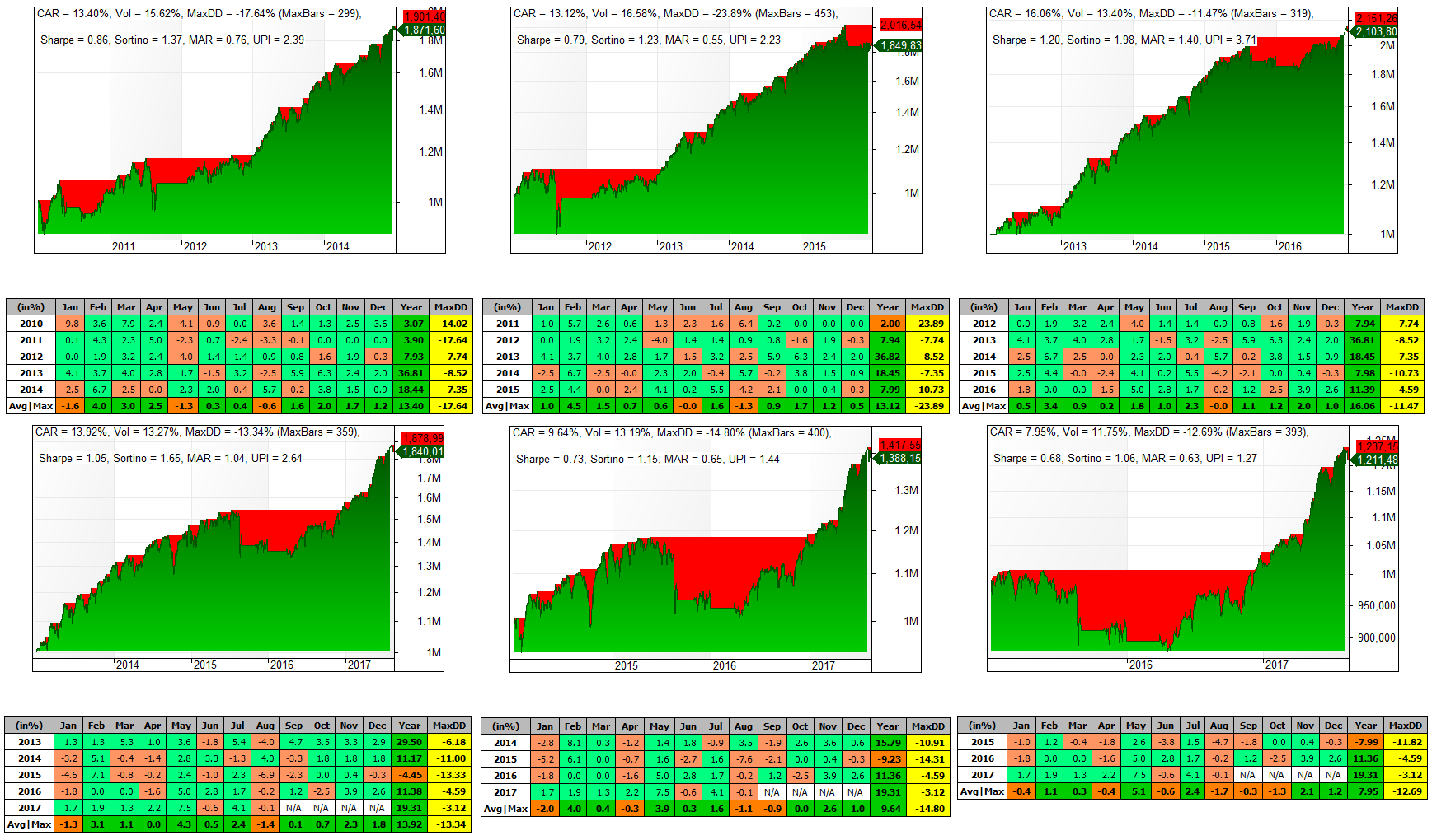 Sistema Tendencial - Periodo 2010 al 2015