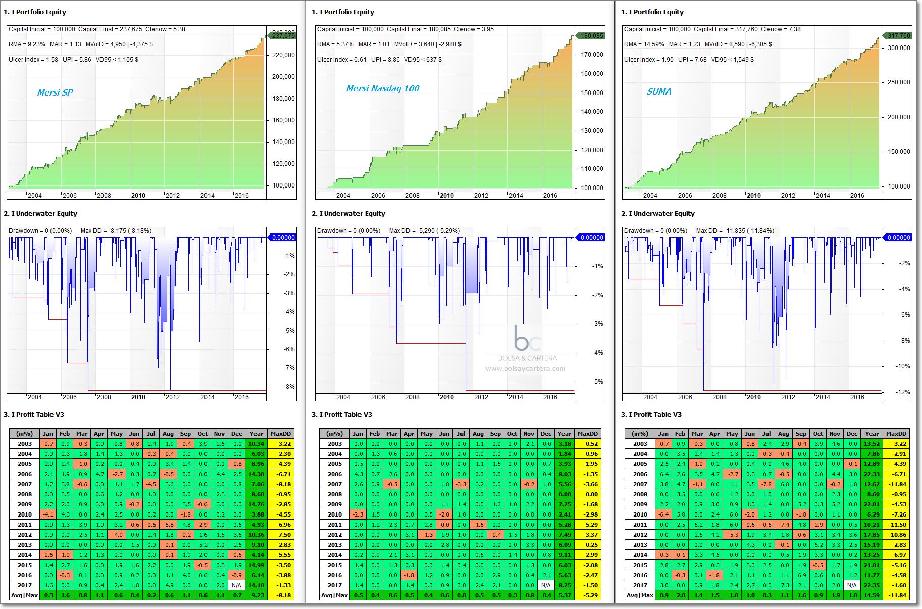 Sistema de trading MersiSP, MersiNQ y su suma