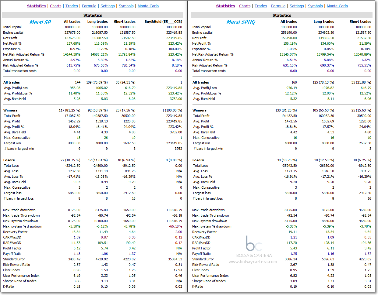 Sistema de trading MersiSP vs MersiSPNQ - Estadísticas