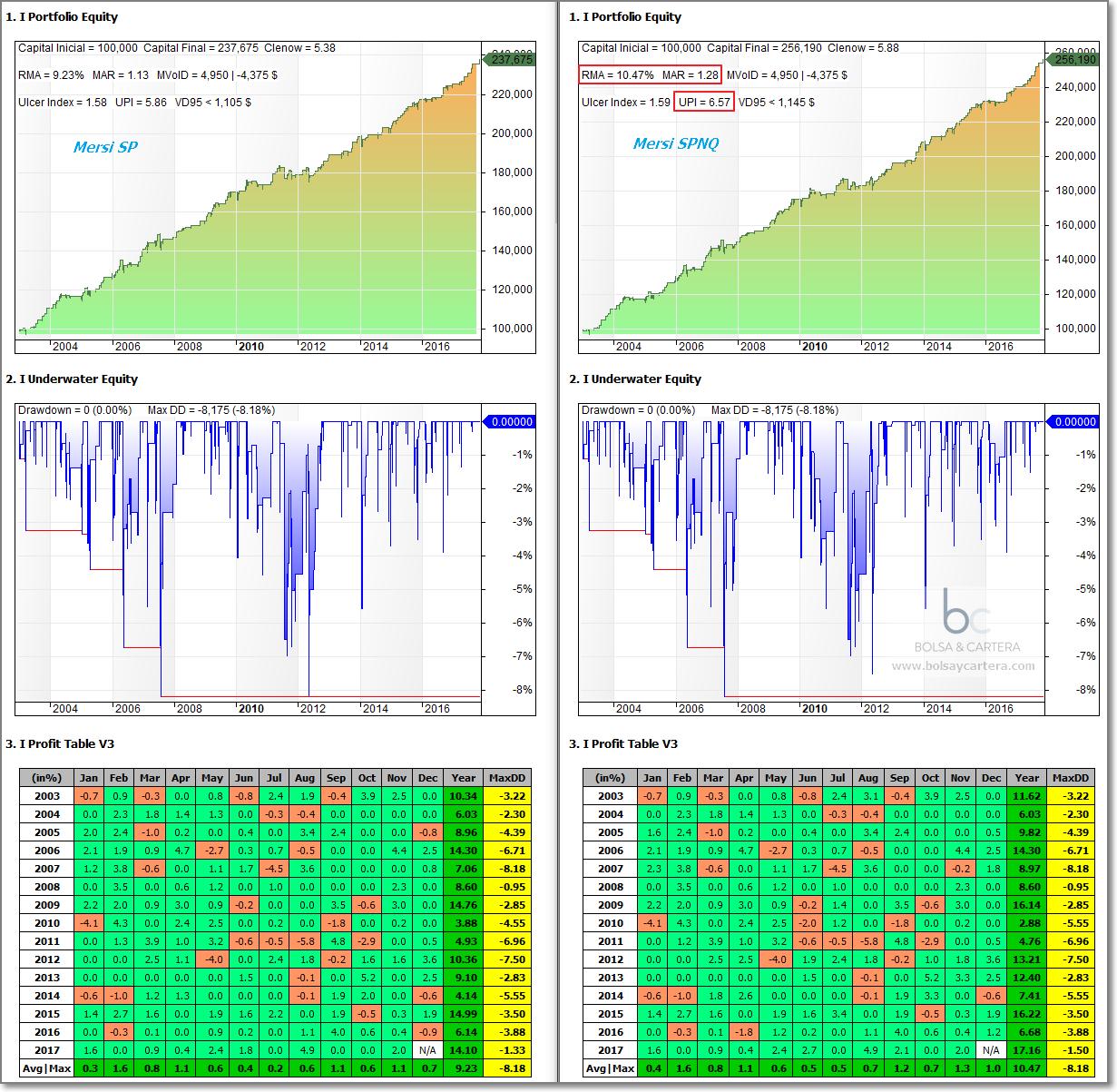 Sistema de trading MersiSP vs MersiSPNQ