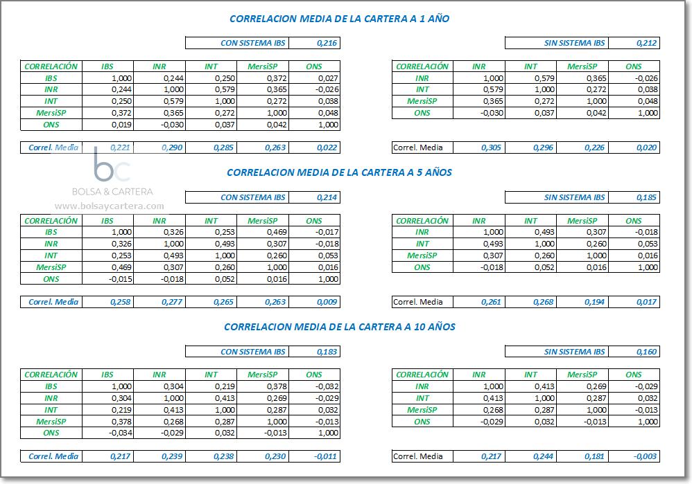 Correlaciones forex