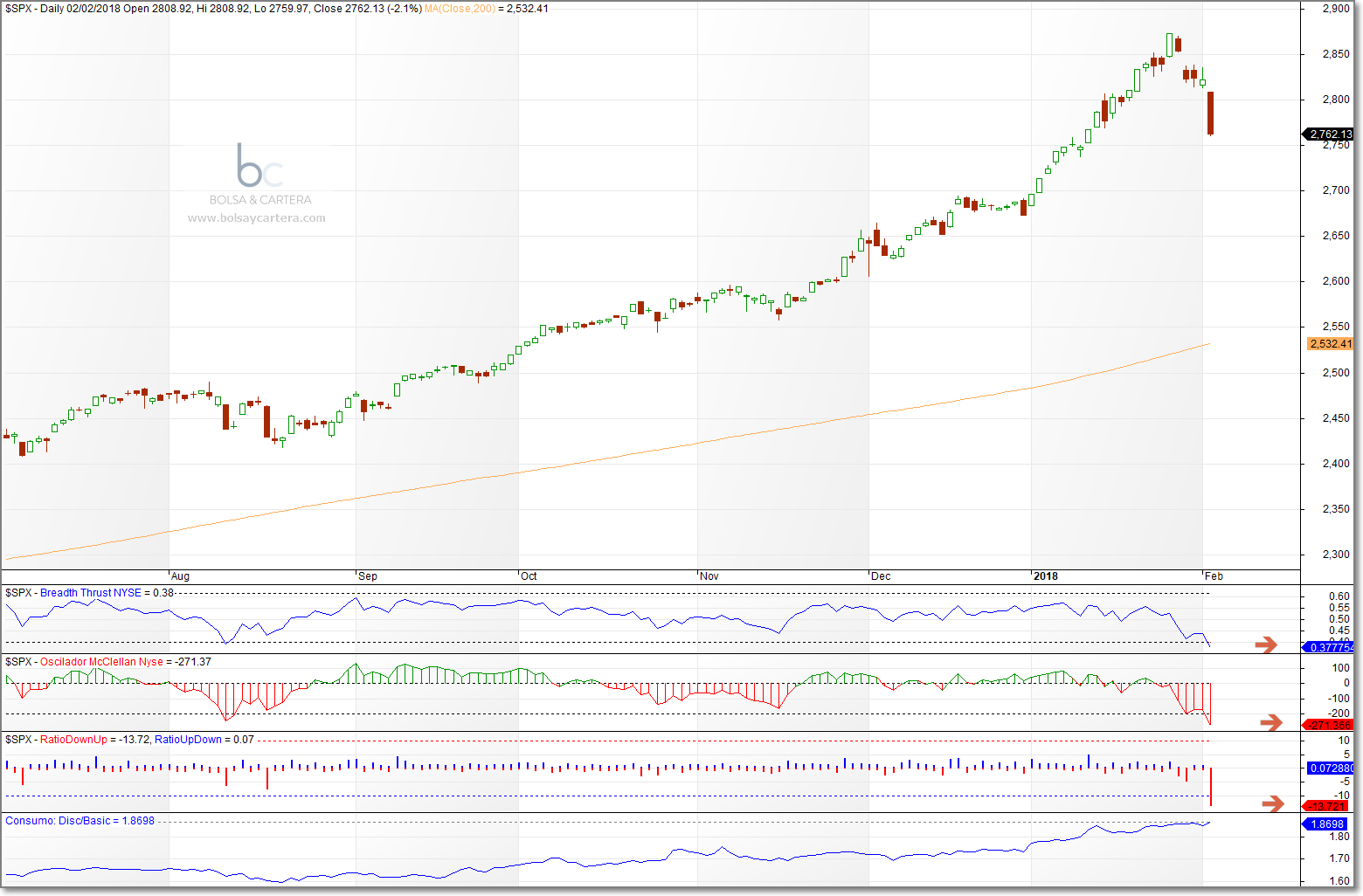 SP500-180202.png